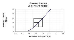 Zależność prądu i napięcia na diodzie